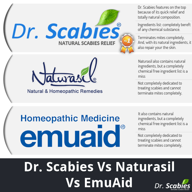 Dr. Scabies vs Naturasil vs Emuaid